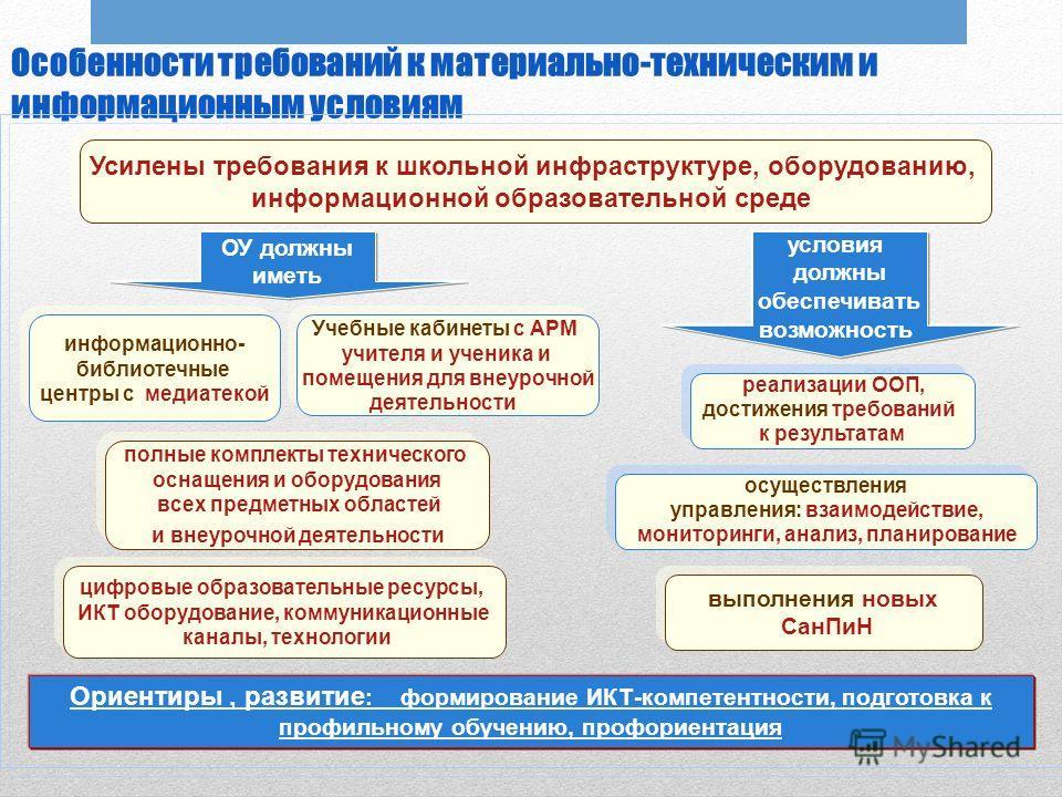 Особенности требований к материально-техническим и информационным условиям реализации ООП, достижения требований к результатам реализации ООП, достижения требований к результатам Усилены требования к школьной инфраструктуре, оборудованию, информацион