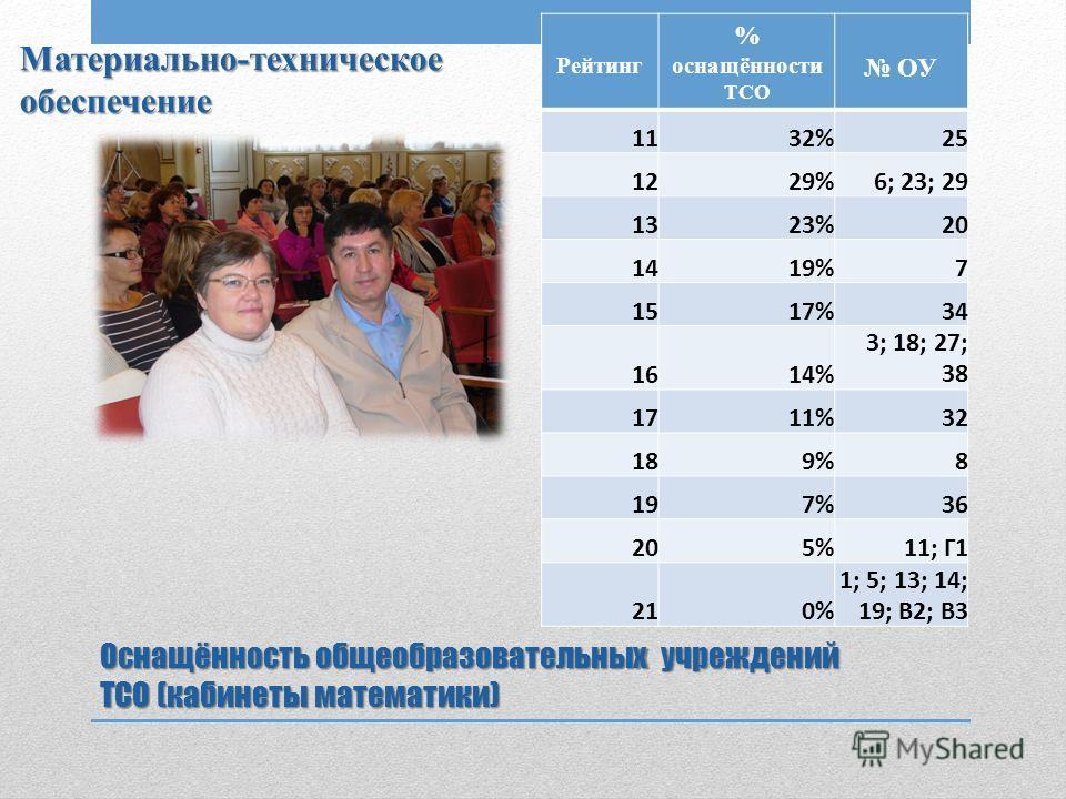 Оснащённость общеобразовательных учреждений ТСО (кабинеты математики) Рейтинг % оснащённости ТСО ОУ 1132%25 1229%6; 23; 29 1323%20 1419%7 1517%34 1614% 3; 18; 27; 38 1711%32 189%8 197%36 205%11; Г1 210% 1; 5; 13; 14; 19; В2; В3 Материально-техническо