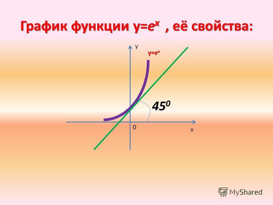 График функции у=е х, её свойства: 45 0 0 х у у=е х