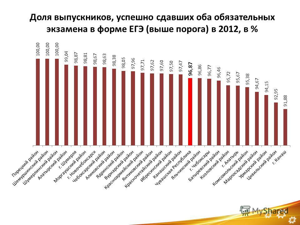 Доля выпускников, успешно сдавших оба обязательных экзамена в форме ЕГЭ (выше порога) в 2012, в %