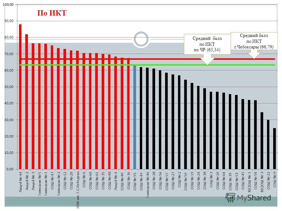 Средний балл по ИКТ г.Чебоксары (66,79) Средний балл по ИКТ по ЧР (63,34) По ИКТ