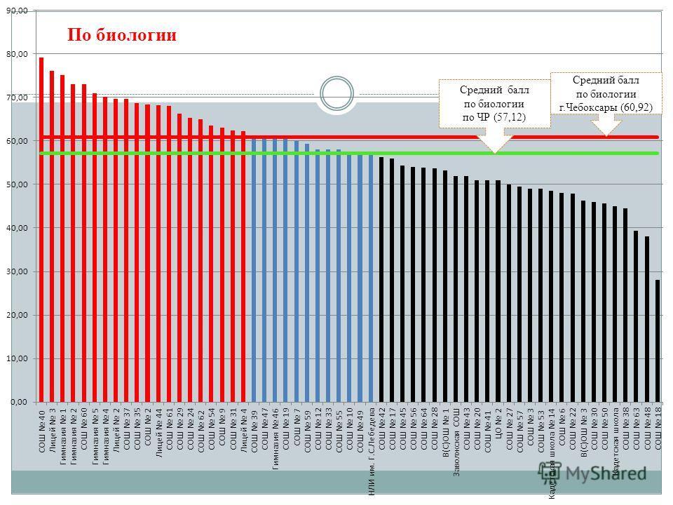 Средний балл по биологии г.Чебоксары (60,92) Средний балл по биологии по ЧР (57,12) По биологии