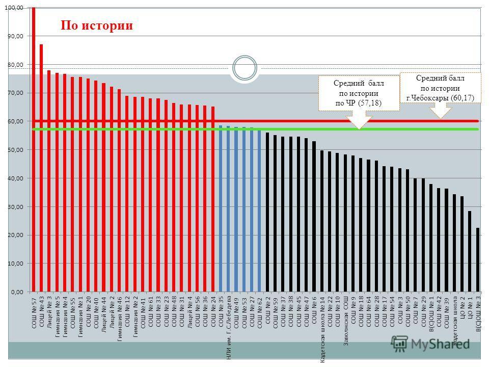 Средний балл по истории г.Чебоксары (60,17) Средний балл по истории по ЧР (57,18) По истории