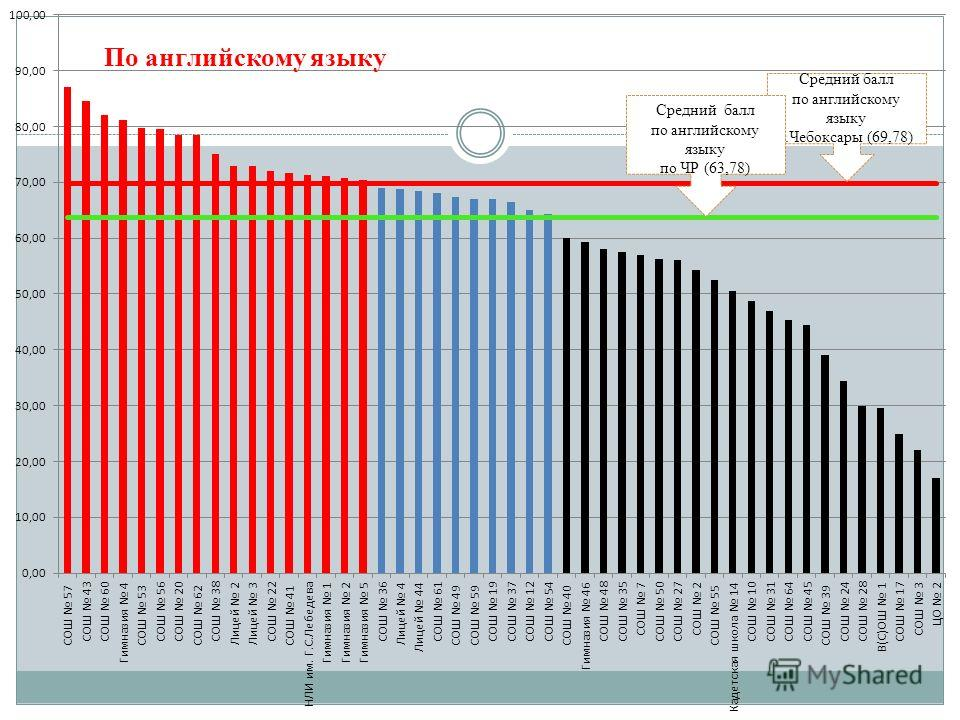 Средний балл по английскому языку г.Чебоксары (69,78) Средний балл по английскому языку по ЧР (63,78)