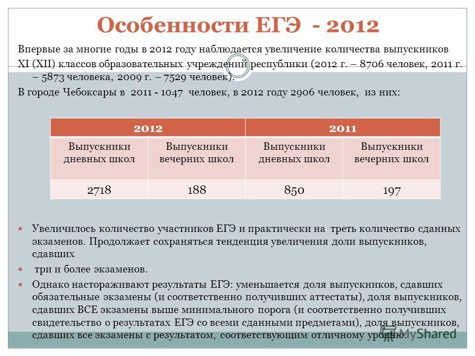 Особенности ЕГЭ - 2012 Впервые за многие годы в 2012 году наблюдается увеличение количества выпускников XI (XII) классов образовательных учреждений республики (2012 г. – 8706 человек, 2011 г. – 5873 человека, 2009 г. – 7529 человек). В городе Чебокса