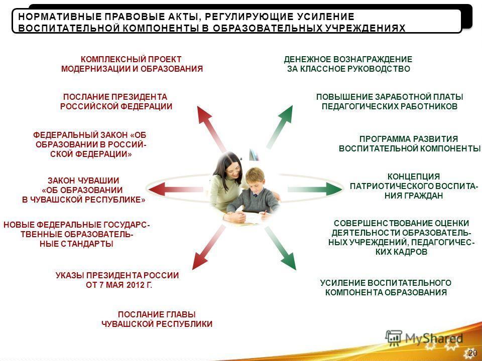 НОВЫЕ ФЕДЕРАЛЬНЫЕ ГОСУДАРС- ТВЕННЫЕ ОБРАЗОВАТЕЛЬ- НЫЕ СТАНДАРТЫ УКАЗЫ ПРЕЗИДЕНТА РОССИИ ОТ 7 МАЯ 2012 Г. ФЕДЕРАЛЬНЫЙ ЗАКОН «ОБ ОБРАЗОВАНИИ В РОССИЙ- СКОЙ ФЕДЕРАЦИИ» ПОСЛАНИЕ ГЛАВЫ ЧУВАШСКОЙ РЕСПУБЛИКИ ЗАКОН ЧУВАШИИ «ОБ ОБРАЗОВАНИИ В ЧУВАШСКОЙ РЕСПУБЛ