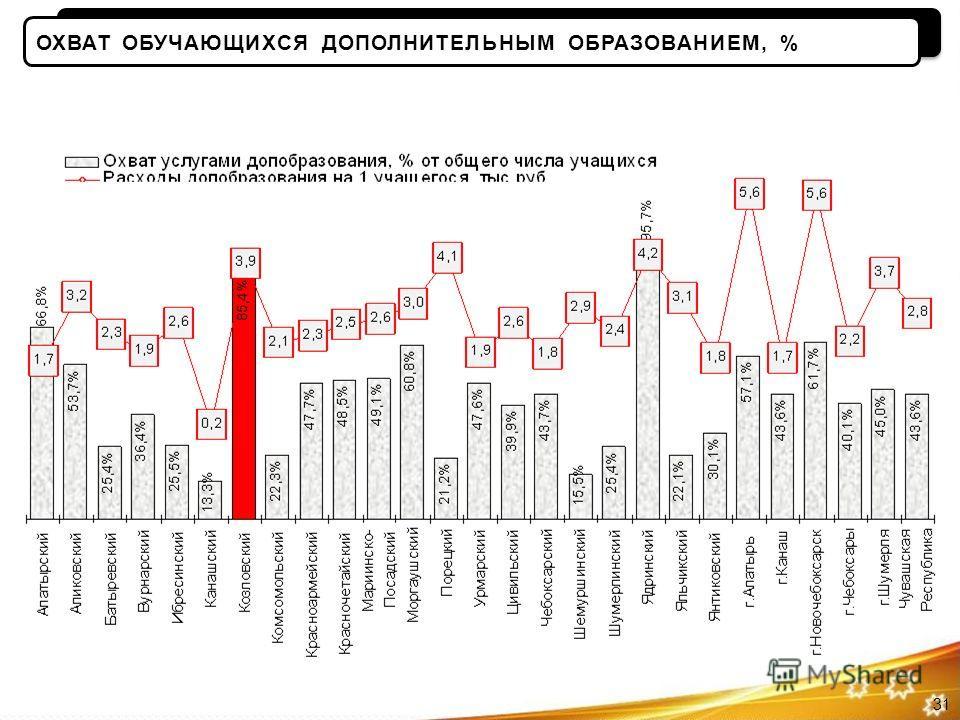 31 ОХВАТ ОБУЧАЮЩИХСЯ ДОПОЛНИТЕЛЬНЫМ ОБРАЗОВАНИЕМ, %