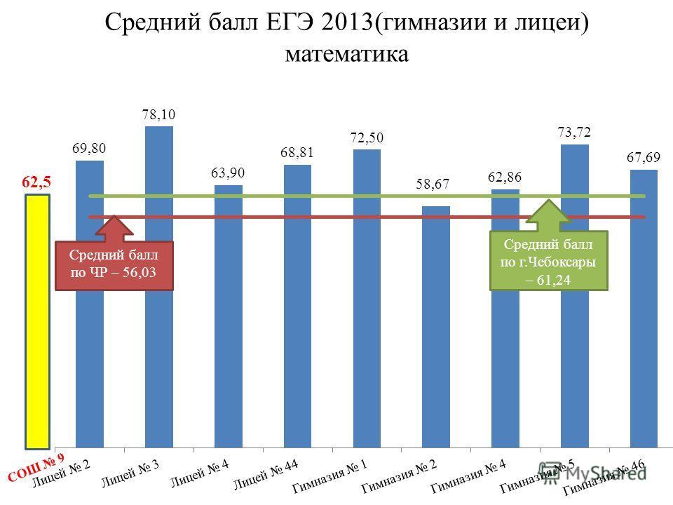Средний балл по ЧР – 56,03 Средний балл по г.Чебоксары – 61,24 Средний балл ЕГЭ 2013(гимназии и лицеи) математика СОШ 9 62,5