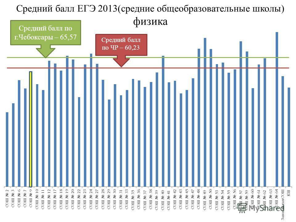 Средний балл ЕГЭ 2013(средние общеобразовательные школы) физика Средний балл по ЧР – 60,23 Средний балл по г.Чебоксары – 65,57