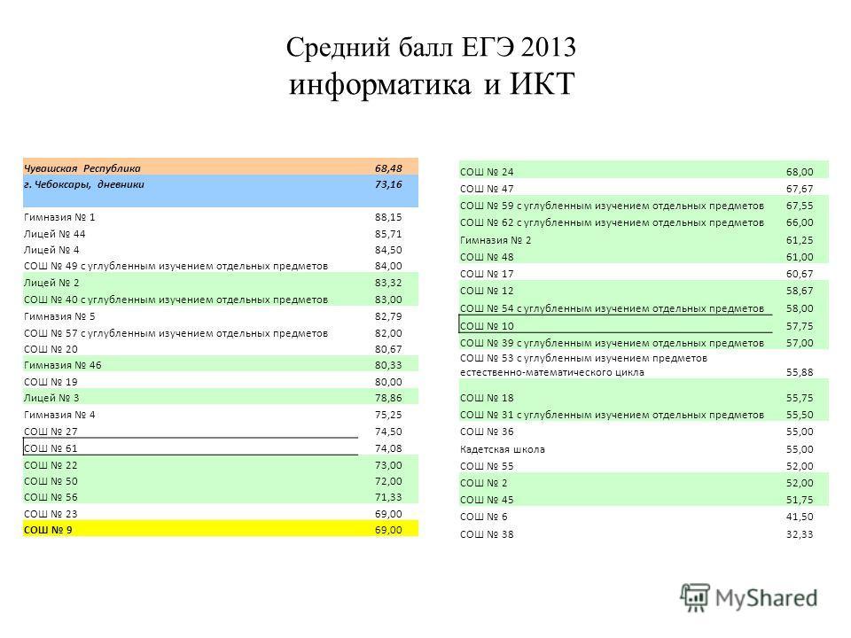 Средний балл ЕГЭ 2013 информатика и ИКТ Чувашская Республика68,48 г. Чебоксары, дневники73,16 Гимназия 188,15 Лицей 4485,71 Лицей 484,50 СОШ 49 с углубленным изучением отдельных предметов84,00 Лицей 283,32 СОШ 40 с углубленным изучением отдельных пре