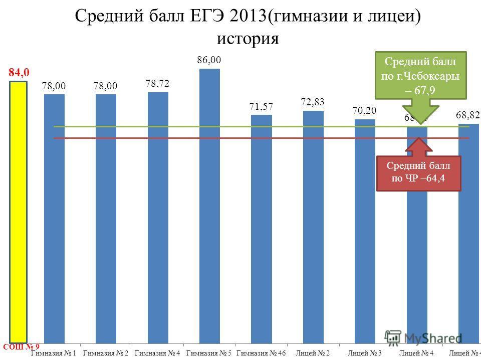 Средний балл ЕГЭ 2013(гимназии и лицеи) история Средний балл по г.Чебоксары – 67,9 Средний балл по ЧР –64,4 СОШ 9 84,0