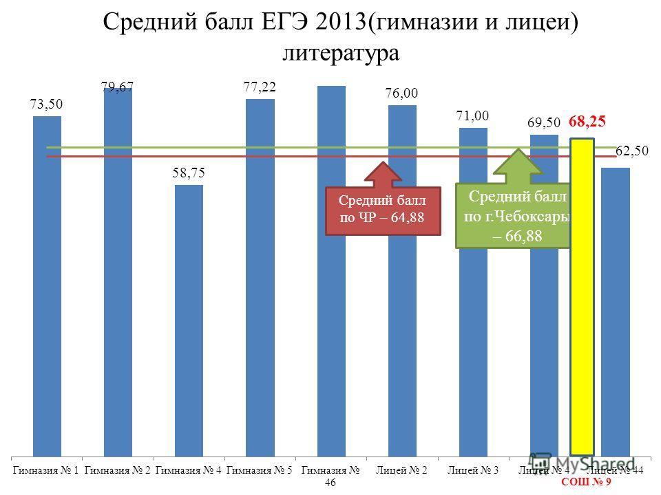 Средний балл ЕГЭ 2013(гимназии и лицеи) литература Средний балл по г.Чебоксары – 66,88 Средний балл по ЧР – 64,88 СОШ 9 68,25