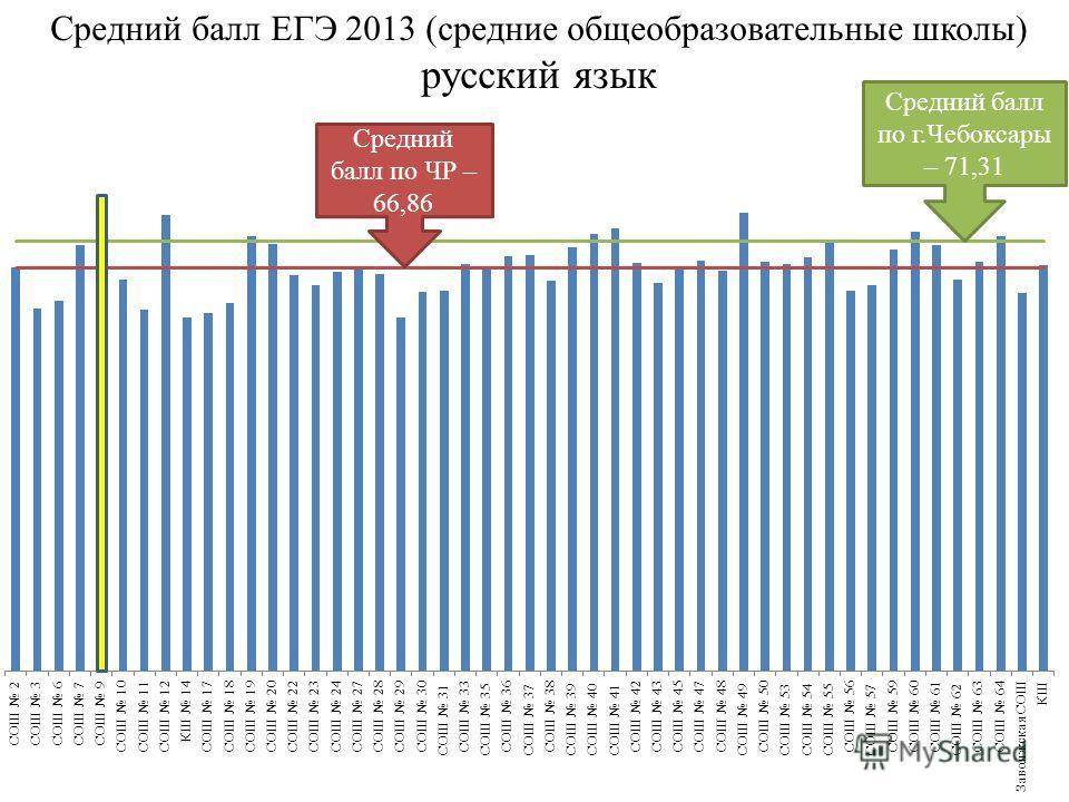Средний балл по ЧР – 66,86 Средний балл по г.Чебоксары – 71,31 Средний балл ЕГЭ 2013 (средние общеобразовательные школы) русский язык