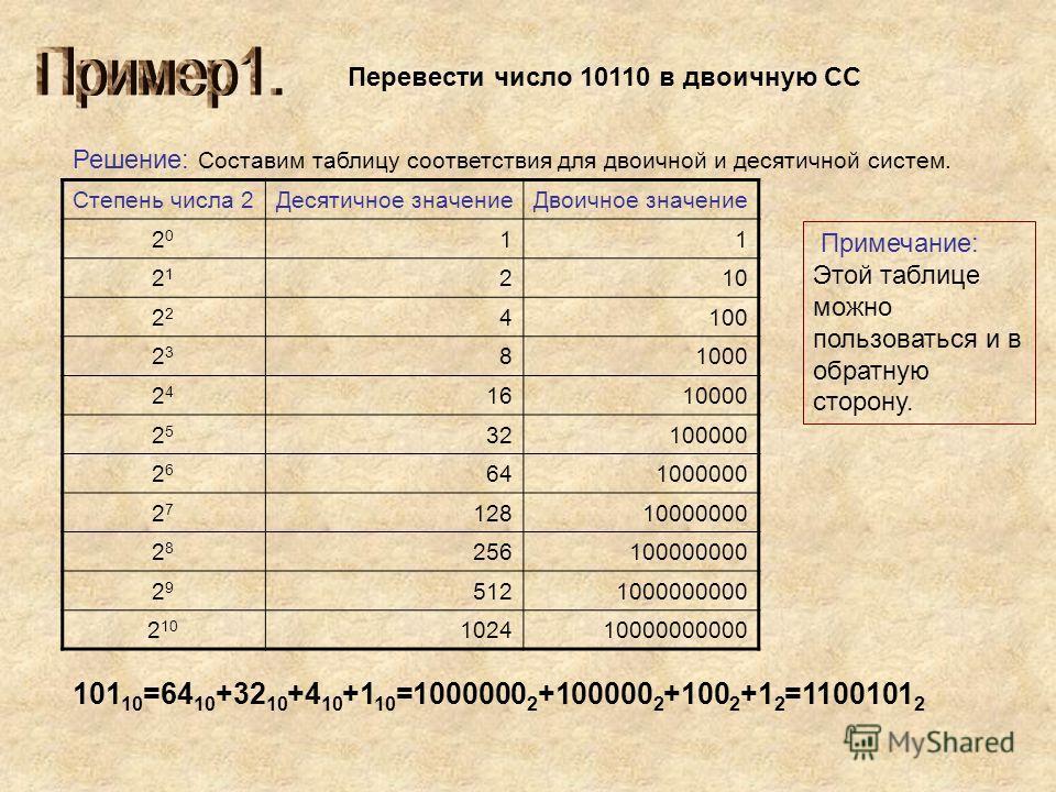 Перевести число 10110 в двоичную СС Решение: Составим таблицу соответствия для двоичной и десятичной систем. Степень числа 2Десятичное значениеДвоичное значение 2020 11 2121 210 2 4100 2323 81000 2424 1610000 2525 32100000 2626 641000000 2727 1281000