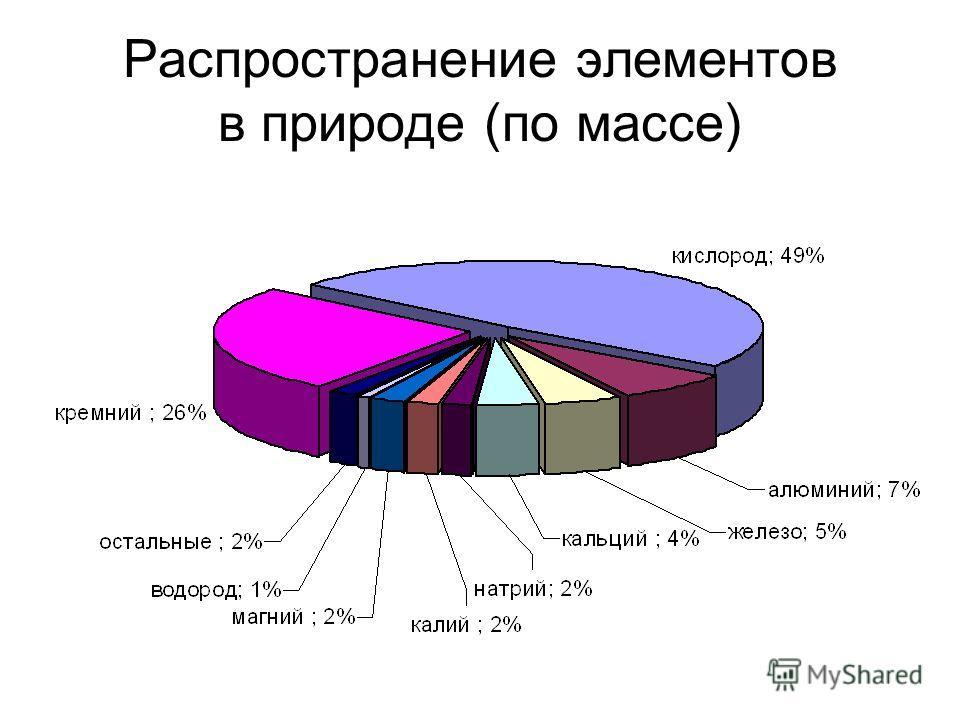 Распространение элементов в природе (по массе)