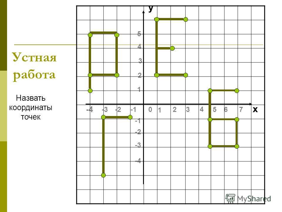 Устная работа Назвать координаты точек -4 -3-20 5 4 32 1 -4 -3 -2 76 4 3 2 1 5 у х