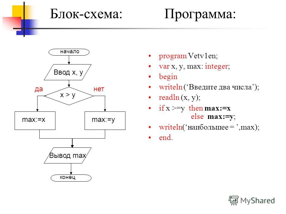 Блок-схема: Программа: program Vetv1en; var x, y, max: integer; begin writeln (Введите два числа); readln (x, y); if x >=y then max:=x else max:=y; writeln(наибольшее =,max); end. начало Ввод x, y x > y max:=ymax:=x Вывод max конец данет