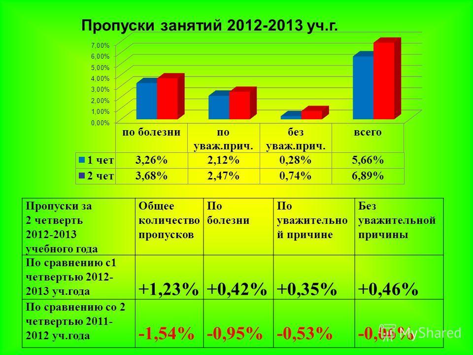 Пропуски за 2 четверть 2012-2013 учебного года Общее количество пропусков По болезни По уважительно й причине Без уважительной причины По сравнению с1 четвертью 2012- 2013 уч.года +1,23%+0,42%+0,35%+0,46% По сравнению со 2 четвертью 2011- 2012 уч.год