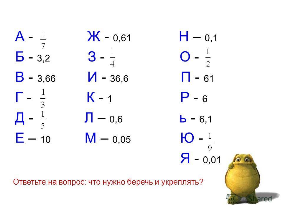 А - Ж - 0,61 Н – 0,1 Б - 3,2 З - О - В - 3,66 И - 36,6 П - 61 Г - К - 1 Р - 6 Д - Л – 0,6 ь - 6,1 Е – 10 М – 0,05 Ю - Я - 0,01 Ответьте на вопрос: что нужно беречь и укреплять?