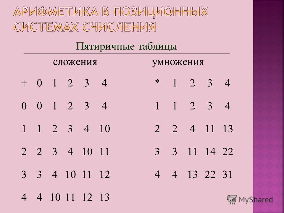 Пятиричные таблицы сложенияумножения +01234*1234 00123411234 11234102241113 2234101133 1422 33410111244132231 4410111213
