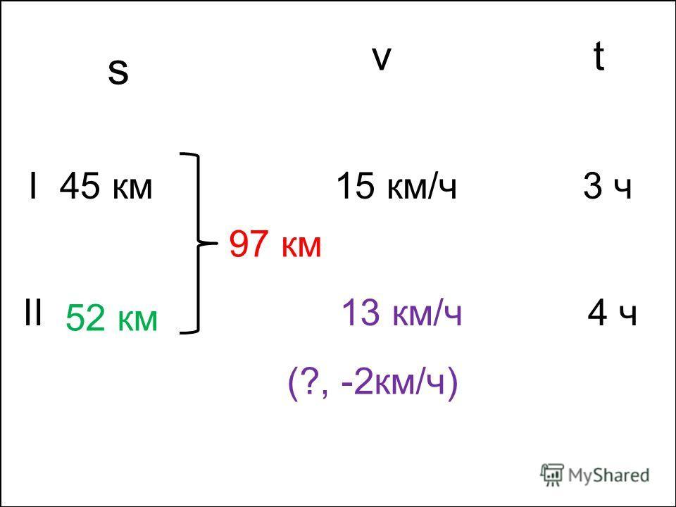 sv t I II 45 км 52 км 97 км 15 км/ч 13 км/ч 3 ч 4 ч (?, -2км/ч) I s vt