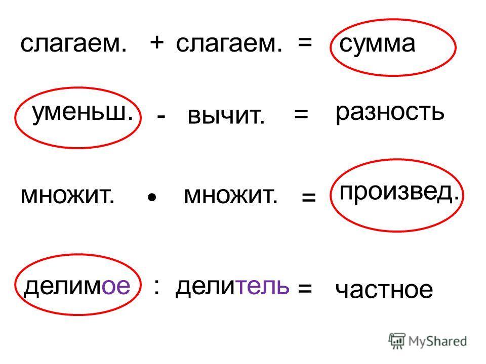 слагаем.+ =сумма уменьш. -вычит.= разность множит. = произвед. делимое:делитель =частное