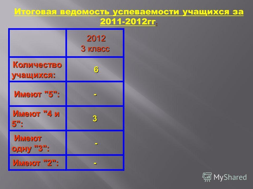 2012 3 класс Количество учащихся: Количество учащихся: 6 Имеют 5: Имеют 5:- Имеют 4 и 5: Имеют 4 и 5:3 Имеют одну 3: Имеют одну 3: - Имеют 2: Имеют 2:- Итоговая ведомость успеваемости учащихся за 2011-2012гг.