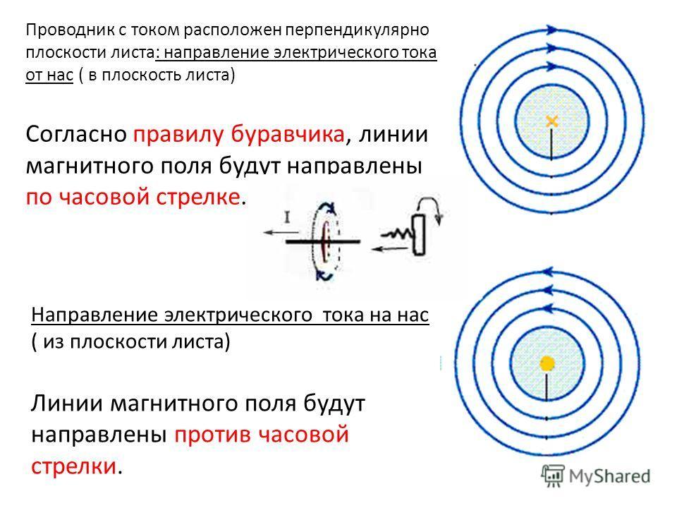 Проводник с током расположен перпендикулярно плоскости листа: направление электрического тока от нас ( в плоскость листа) Согласно правилу буравчика, линии магнитного поля будут направлены по часовой стрелке. Направление электрического тока на нас (