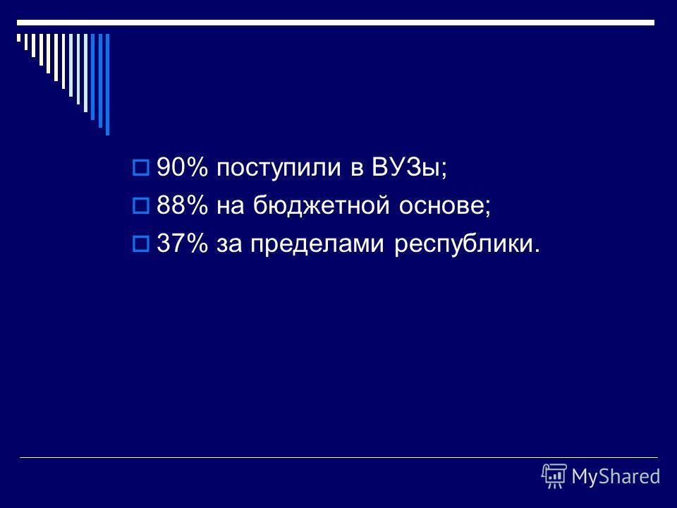90% поступили в ВУЗы; 88% на бюджетной основе; 37% за пределами республики.