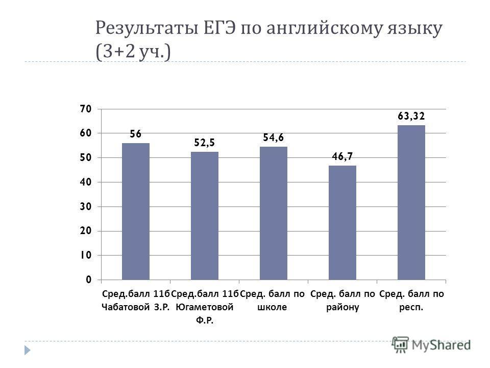 Результаты ЕГЭ по английскому языку (3+2 уч.)
