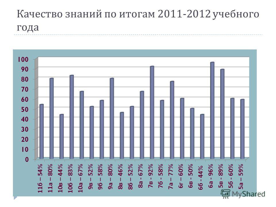 Качество знаний по итогам 2011-2012 учебного года
