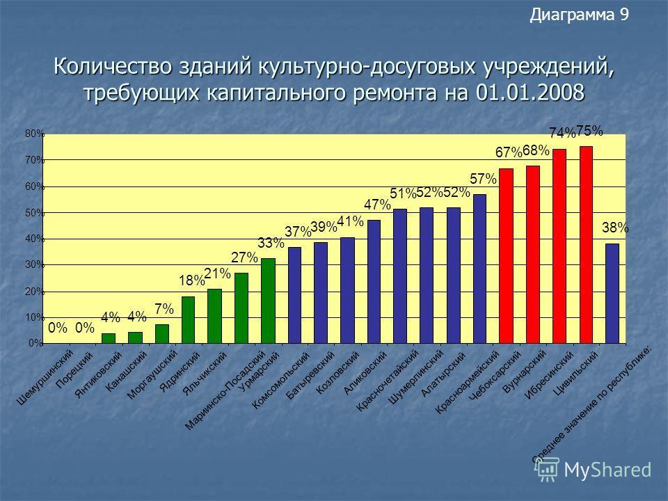 Количество зданий культурно-досуговых учреждений, требующих капитального ремонта на 01.01.2008 Диаграмма 9