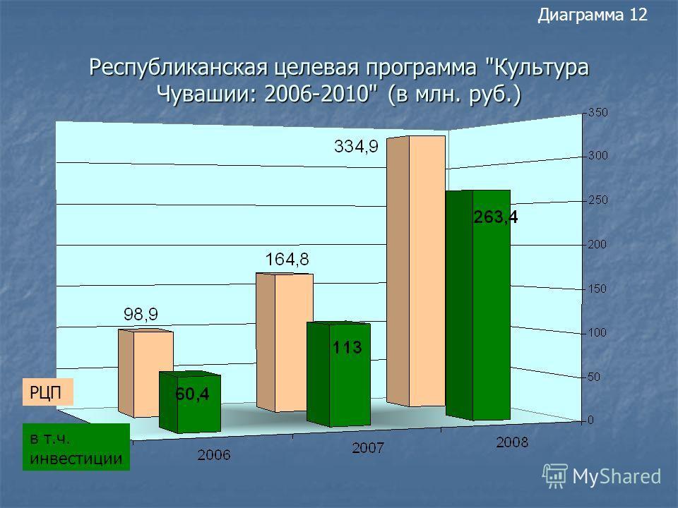 Диаграмма 12 Республиканская целевая программа Культура Чувашии: 2006-2010 (в млн. руб.) РЦП в т.ч. инвестиции