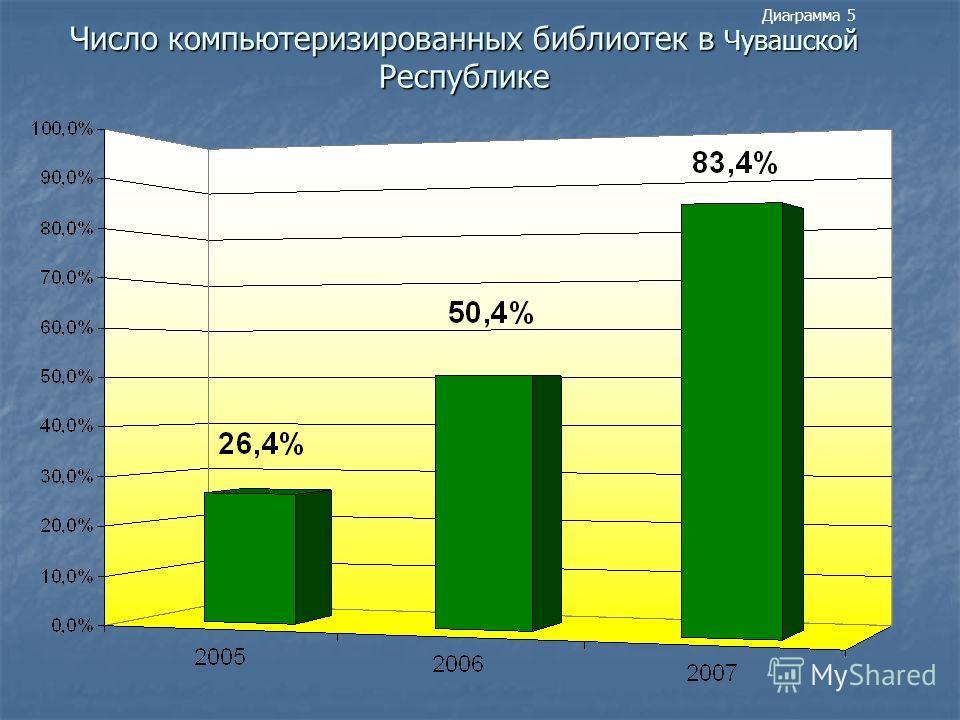 Число компьютеризированных библиотек в Чувашской Республике Диа г рамма 5