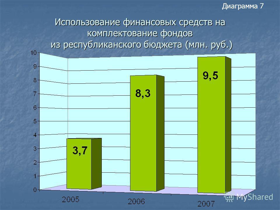 Использование финансовых средств на комплектование фондов из республиканского бюджета (млн. руб.) Диаграмма 7