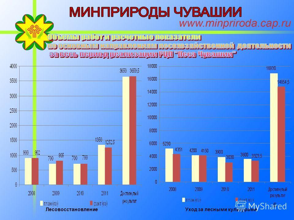 4 Федеральный бюджетРеспубликанский бюджет ЧР