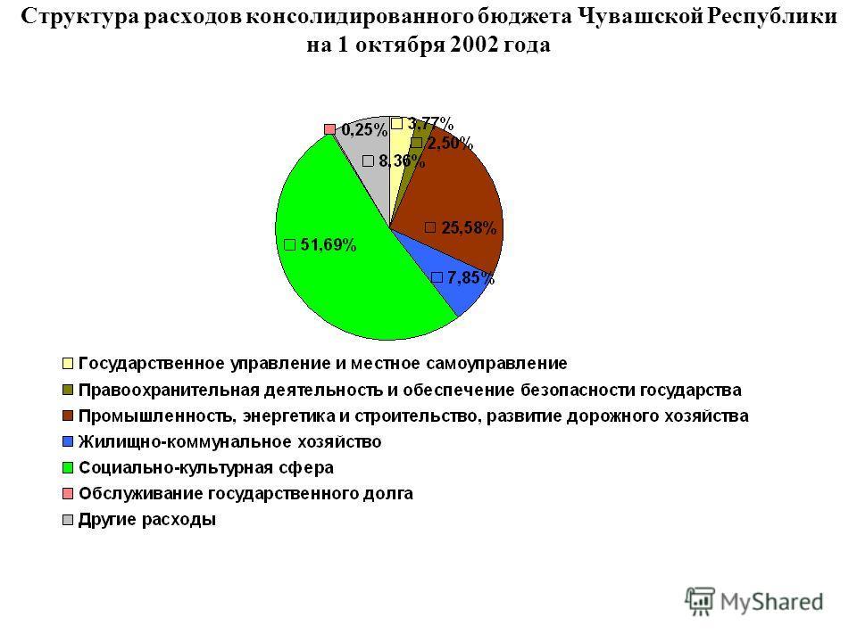 Структура расходов консолидированного бюджета Чувашской Республики на 1 октября 2002 года