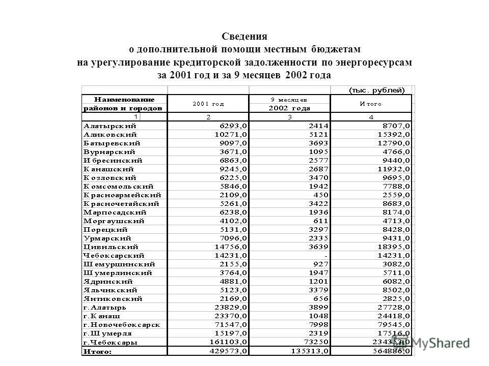 Сведения о дополнительной помощи местным бюджетам на урегулирование кредиторской задолженности по энергоресурсам за 2001 год и за 9 месяцев 2002 года
