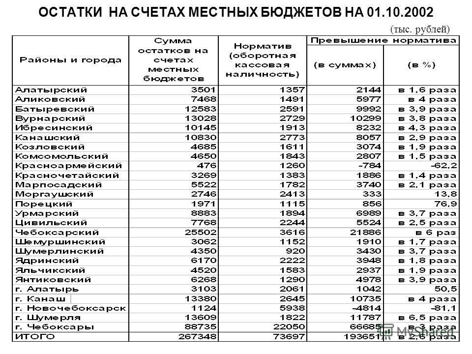 ОСТАТКИ НА СЧЕТАХ МЕСТНЫХ БЮДЖЕТОВ НА 01.10.2002 (тыс. рублей)