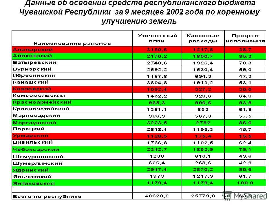 Данные об освоении средств республиканского бюджета Чувашской Республики за 9 месяцев 2002 года по коренному улучшению земель