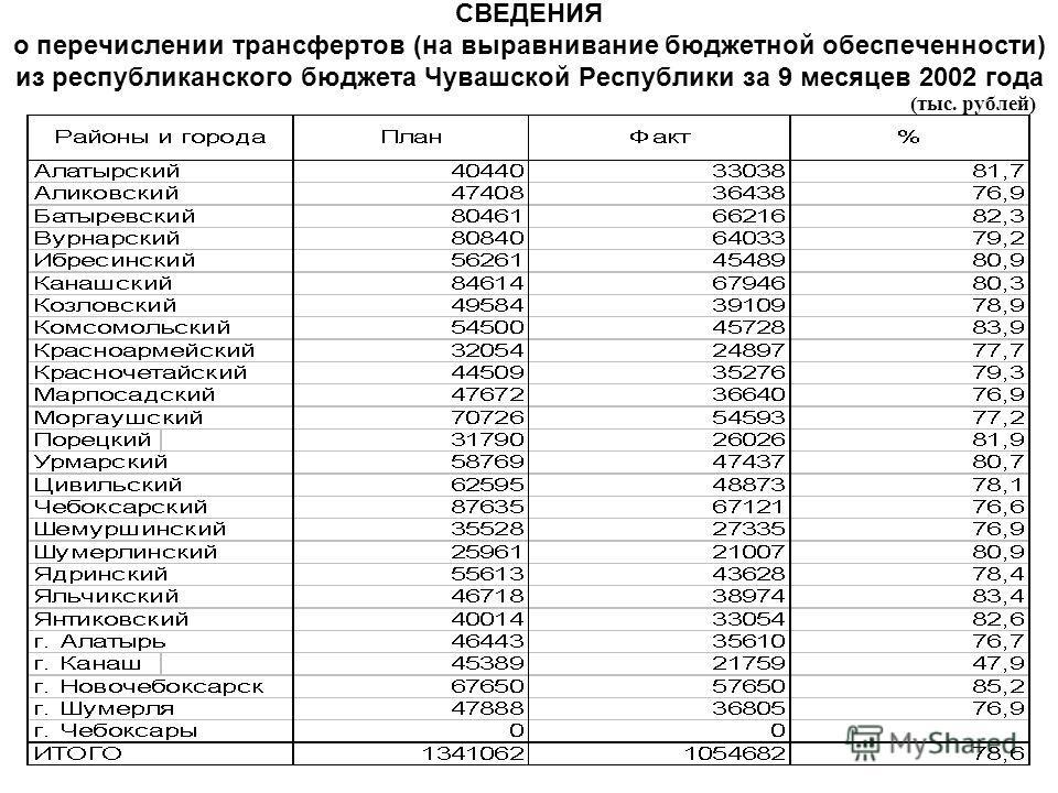 СВЕДЕНИЯ о перечислении трансфертов (на выравнивание бюджетной обеспеченности) из республиканского бюджета Чувашской Республики за 9 месяцев 2002 года (тыс. рублей)
