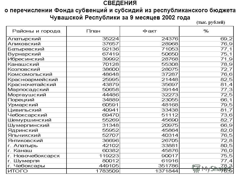 СВЕДЕНИЯ о перечислении Фонда субвенций и субсидий из республиканского бюджета Чувашской Республики за 9 месяцев 2002 года (тыс. рублей)