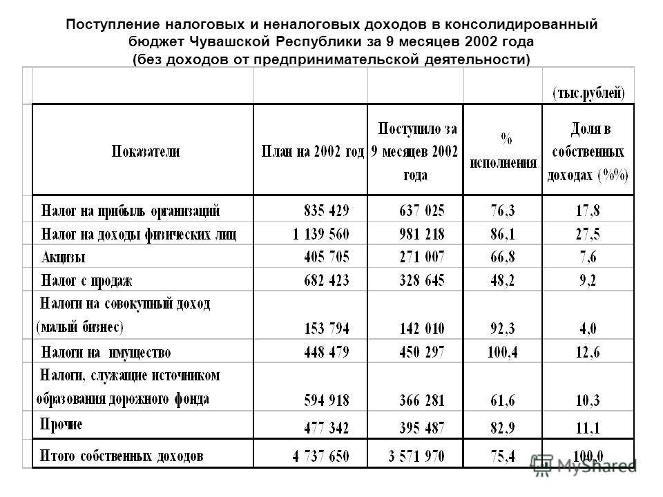 Поступление налоговых и неналоговых доходов в консолидированный бюджет Чувашской Республики за 9 месяцев 2002 года (без доходов от предпринимательской деятельности)