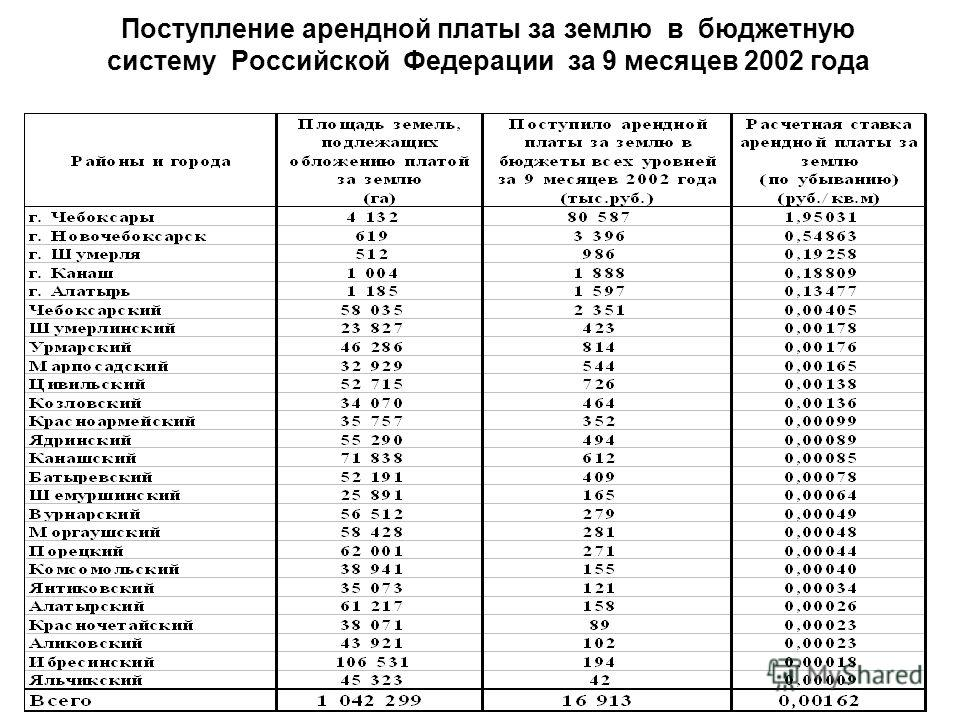 Поступление арендной платы за землю в бюджетную систему Российской Федерации за 9 месяцев 2002 года