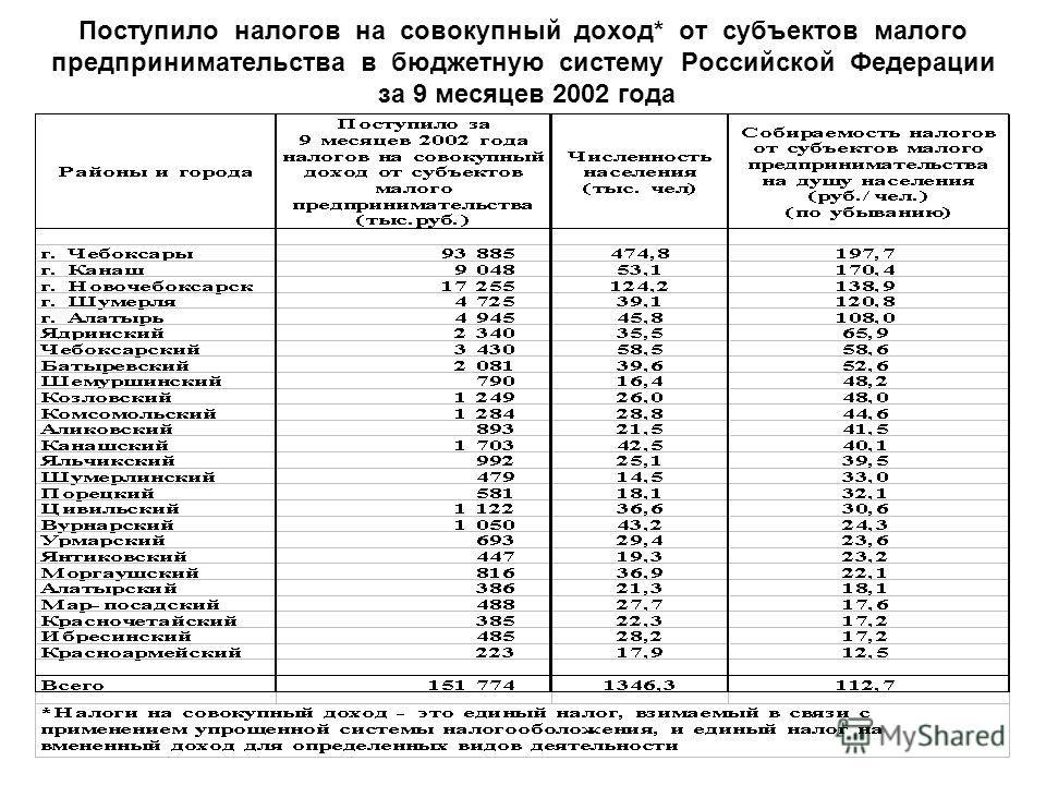 Поступило налогов на совокупный доход* от субъектов малого предпринимательства в бюджетную систему Российской Федерации за 9 месяцев 2002 года