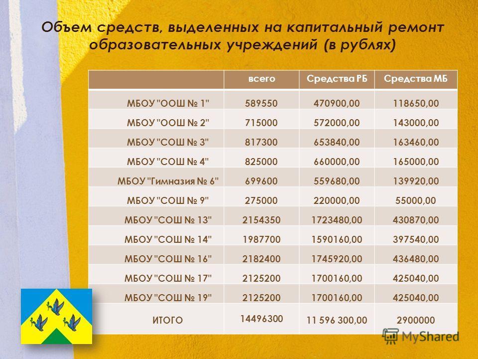 Объем средств, выделенных на капитальный ремонт образовательных учреждений (в рублях) всегоСредства РБСредства МБ МБОУ