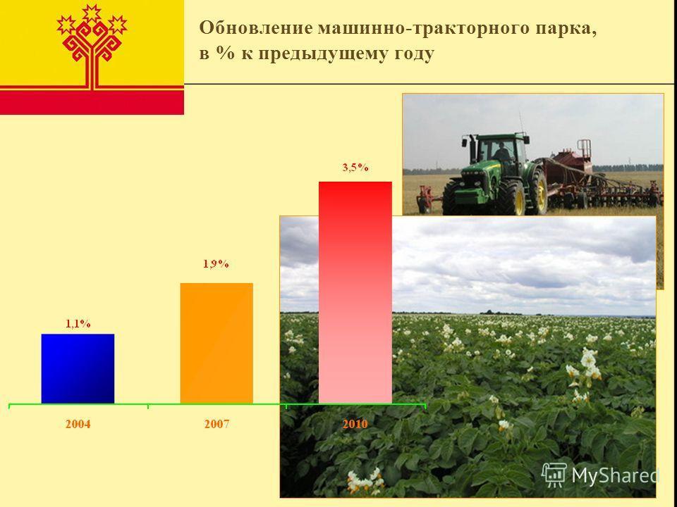 Обновление машинно-тракторного парка, в % к предыдущему году