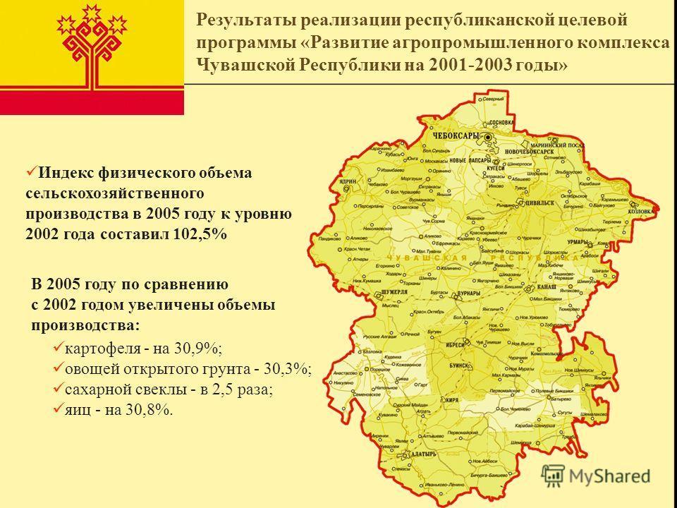 Результаты реализации республиканской целевой программы «Развитие агропромышленного комплекса Чувашской Республики на 2001-2003 годы» Индекс физического объема сельскохозяйственного производства в 2005 году к уровню 2002 года составил 102,5% В 2005 г