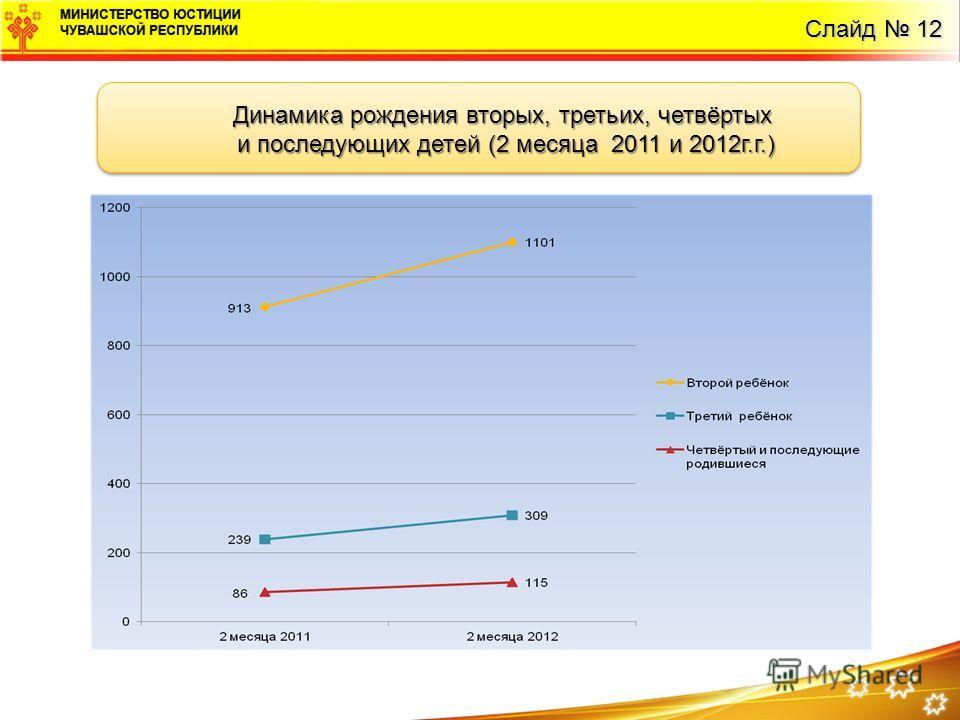 Динамика рождения вторых, третьих, четвёртых и последующих детей (2 месяца 2011 и 2012г.г.) и последующих детей (2 месяца 2011 и 2012г.г.) Динамика рождения вторых, третьих, четвёртых и последующих детей (2 месяца 2011 и 2012г.г.) и последующих детей