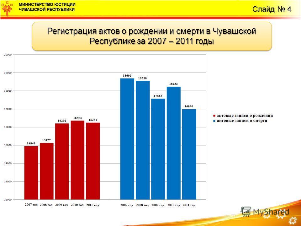 Слайд 4 Регистрация актов о рождении и смерти в Чувашской Республике за 2007 – 2011 годы